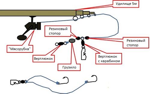 устройство поплавковой удочки для ловли карася
