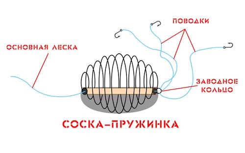 Соска-пружина